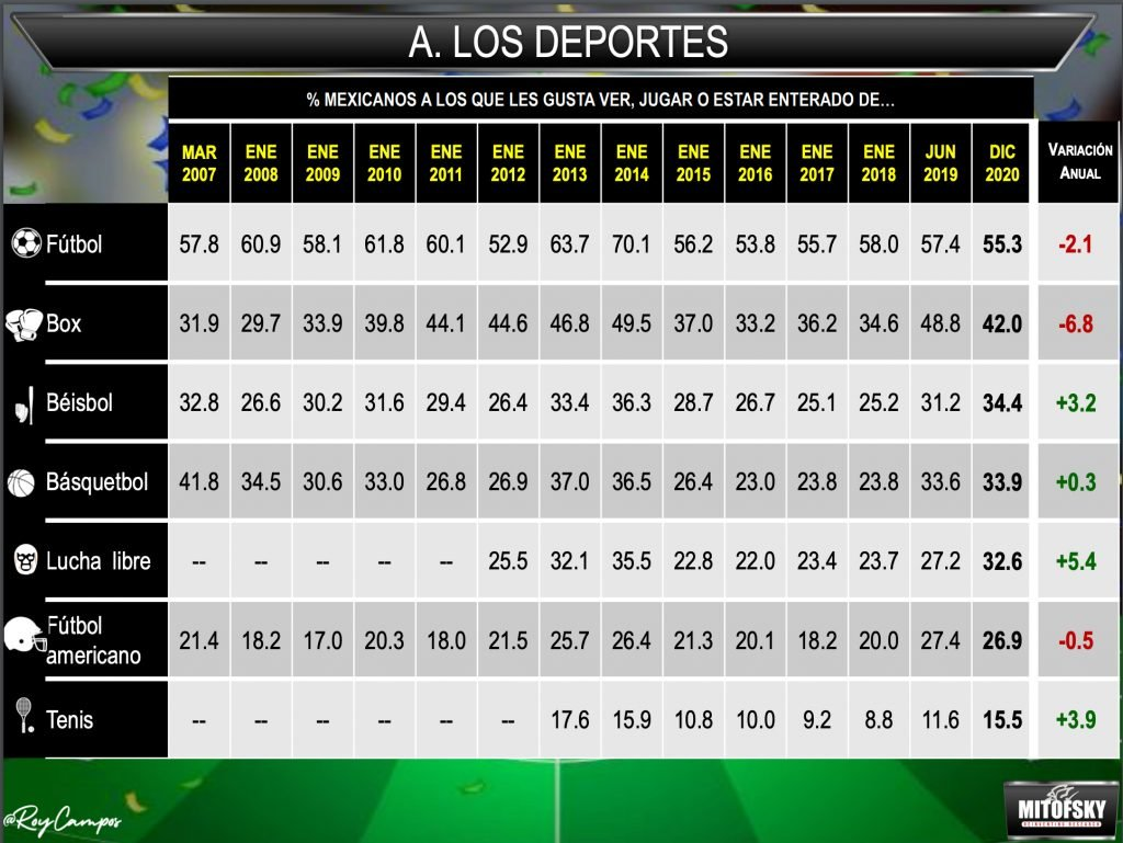 Popularidad deportes en México 2021